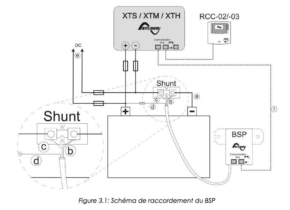 Shunt-et-BSP