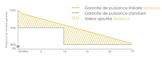 rendement-Panneau-Senersun
